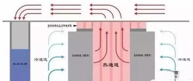 冷热通道系统原理图